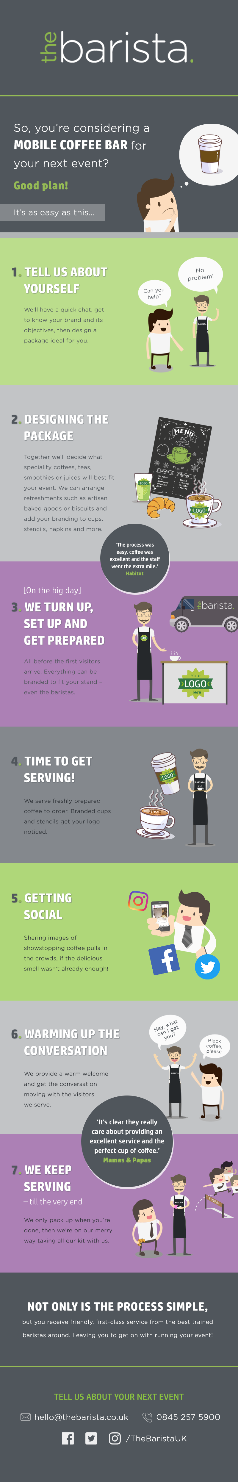 Barista-infographic-Our-Process
